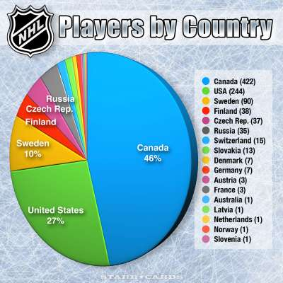 Distribution of NHL Players by Country