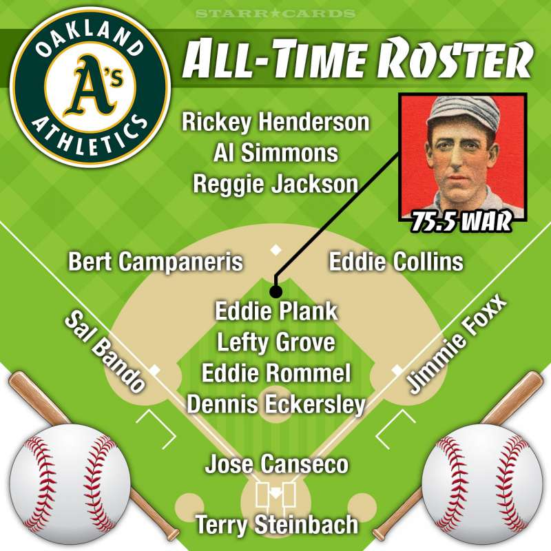 Eddie Plank headlines Oakland Athletics all-time roster by Wins Above Replacement (WAR)