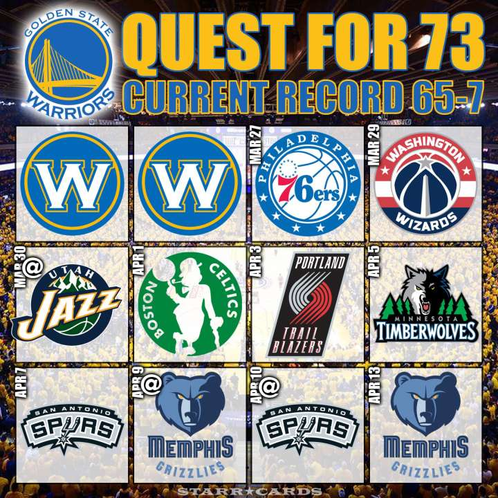 Golden State Warriors are 65-7 with 10 games remaining