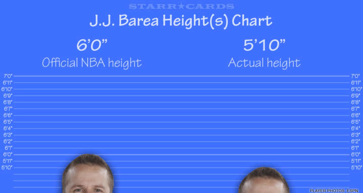 JJ Barea height chart