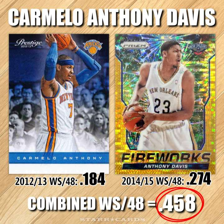 NBA Name Game: Carmelo Anthony Davis — combined win share of .458 per 48 minutes