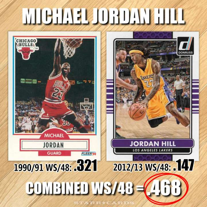 NBA Name Game: Michael Jordan Hill — combined win share of .468 per 48 minutes