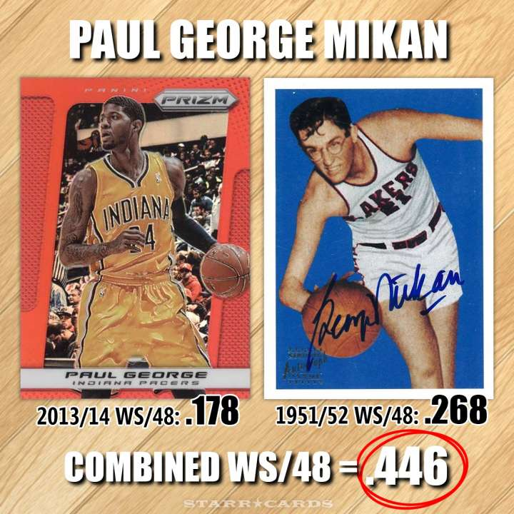 NBA Name Game: Paul George Mikan — combined win share of .446 per 48 minutes