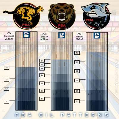 PBA Oil Patterns for Cheetah, Bear and Shark