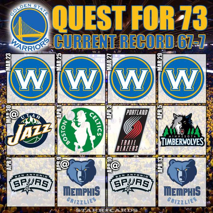 Quest for 73: Warriors move to 67-7 after win over Wizards