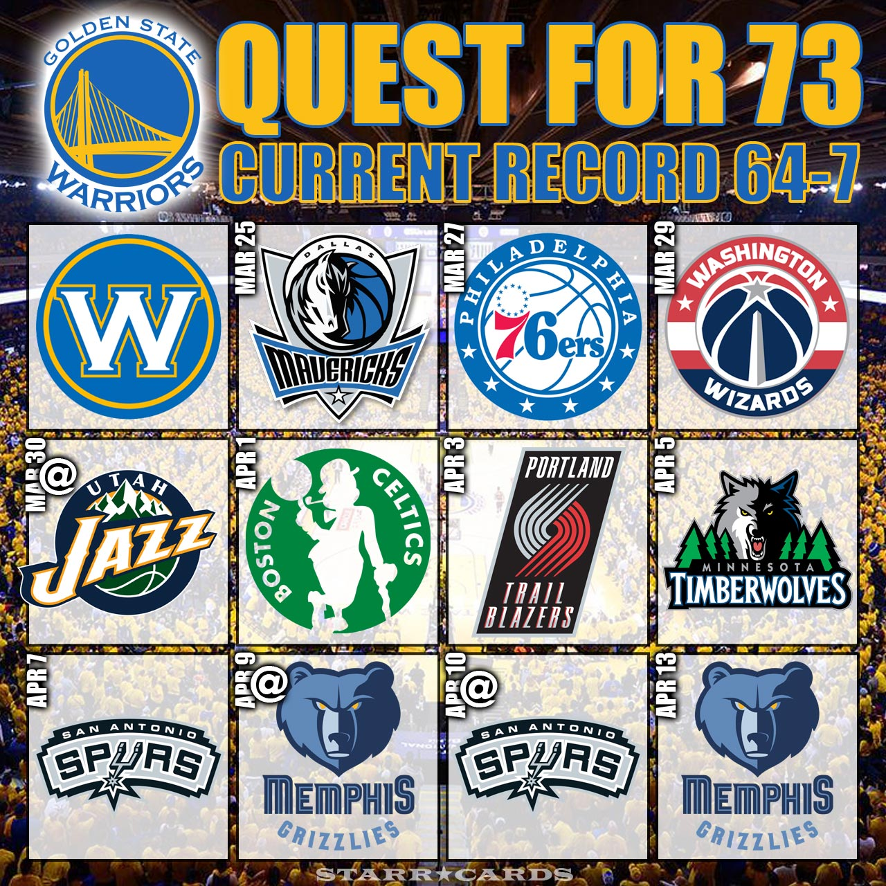 Quest for 73 wins: Warriors move to 64-7