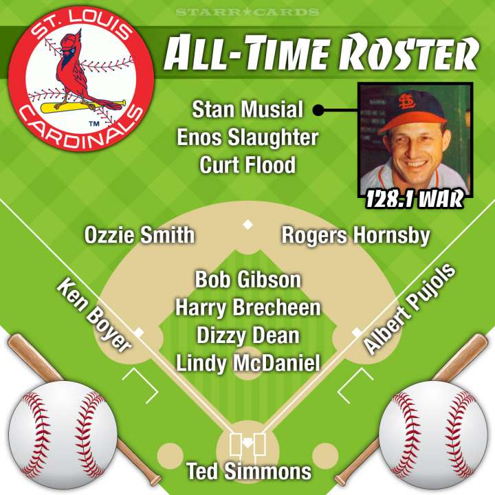 Stan Musial leads St Louis Cardinals all-time roster by WAR