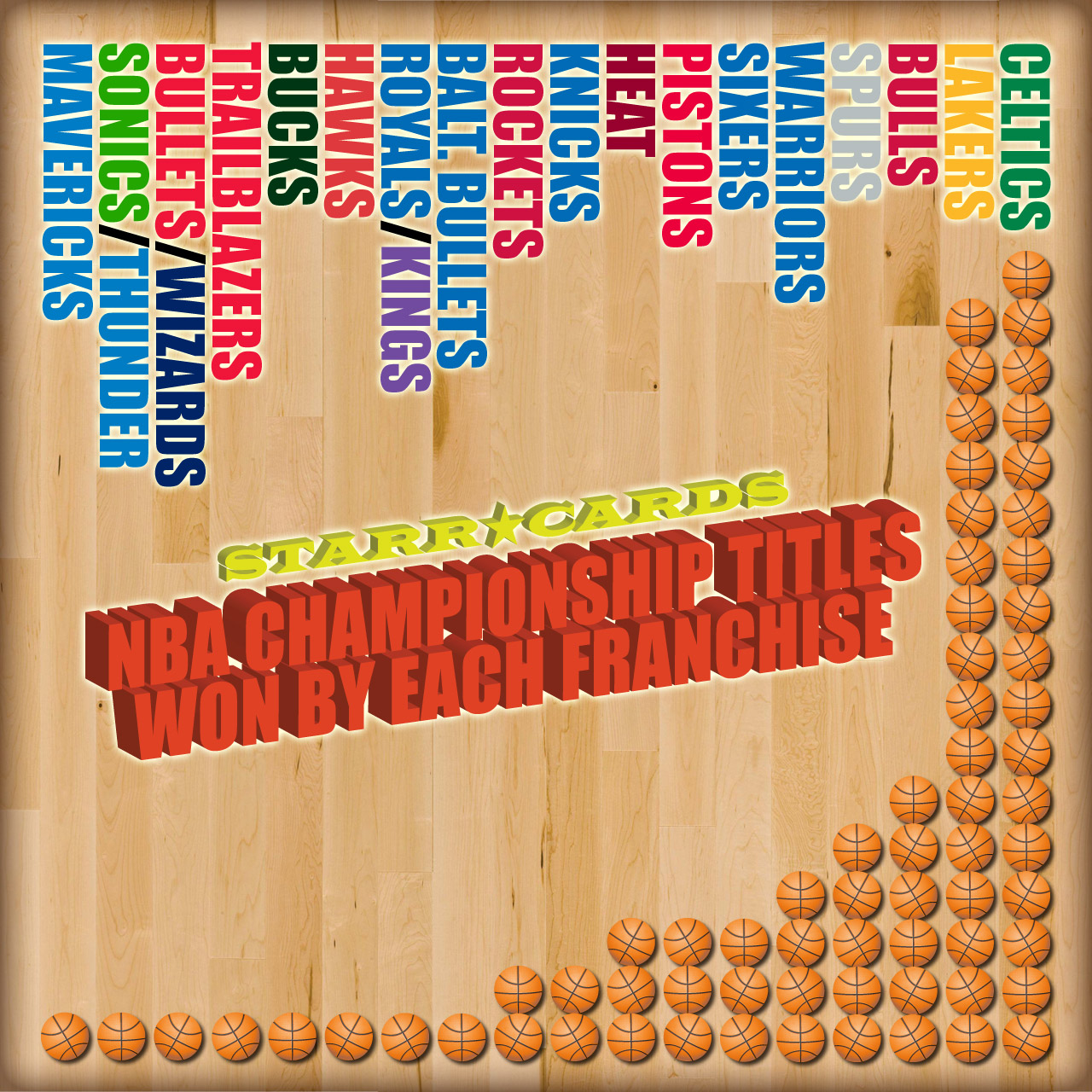 Starr Cards chart showing NBA Championship Titles Won by Each Franchise