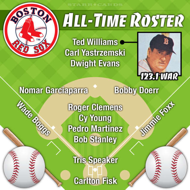 Ted Williams leads Boston Red Sox all-time roster by WAR