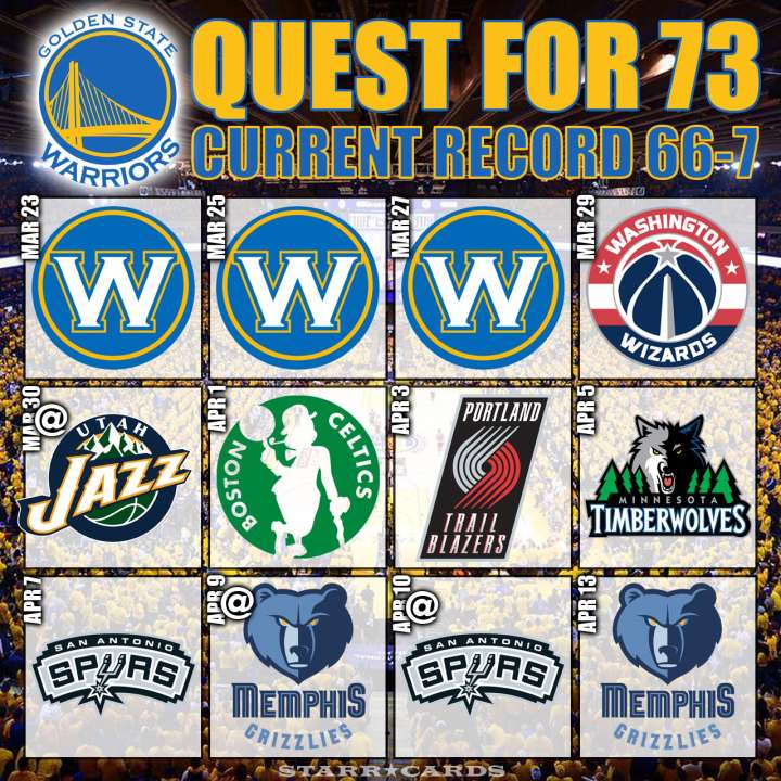 Warriors move to 66-7 in their quest for 73 wins