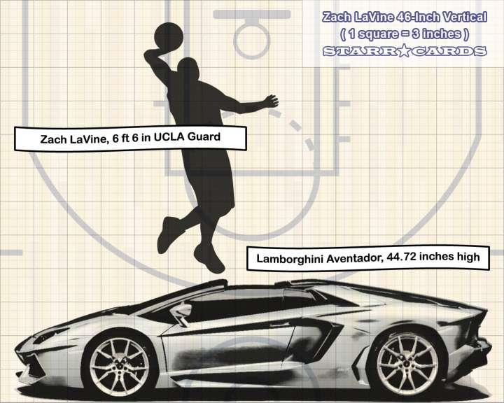 Zach LaVine jump compared to Lamborghini Aventador height