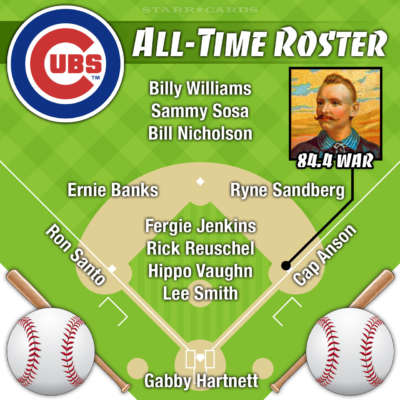 Cap Anson leads Chicago Cubs all-time roster by WAR