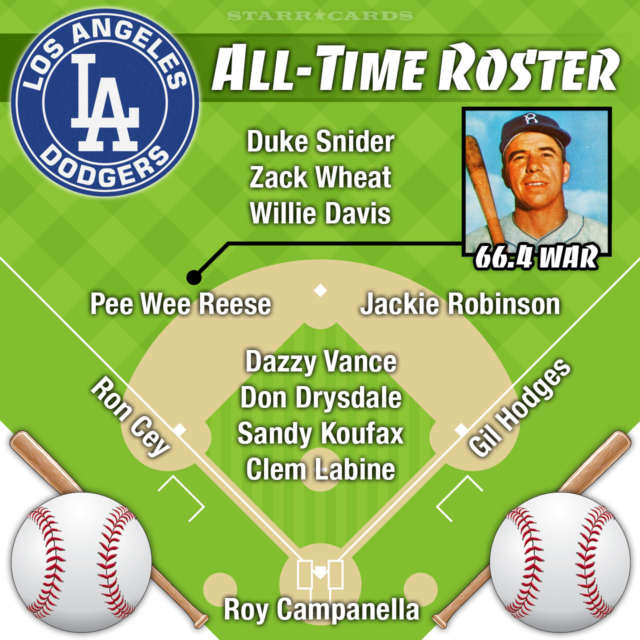 Pee Wee Reese leads Los Angeles Dodgers all-time roster by WAR