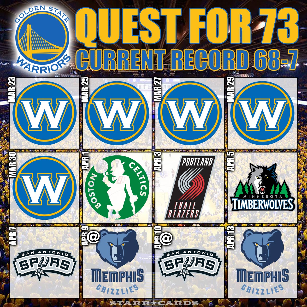 Quest for 73: Warriors move to 68-7 after OT win vs Utah Jazz