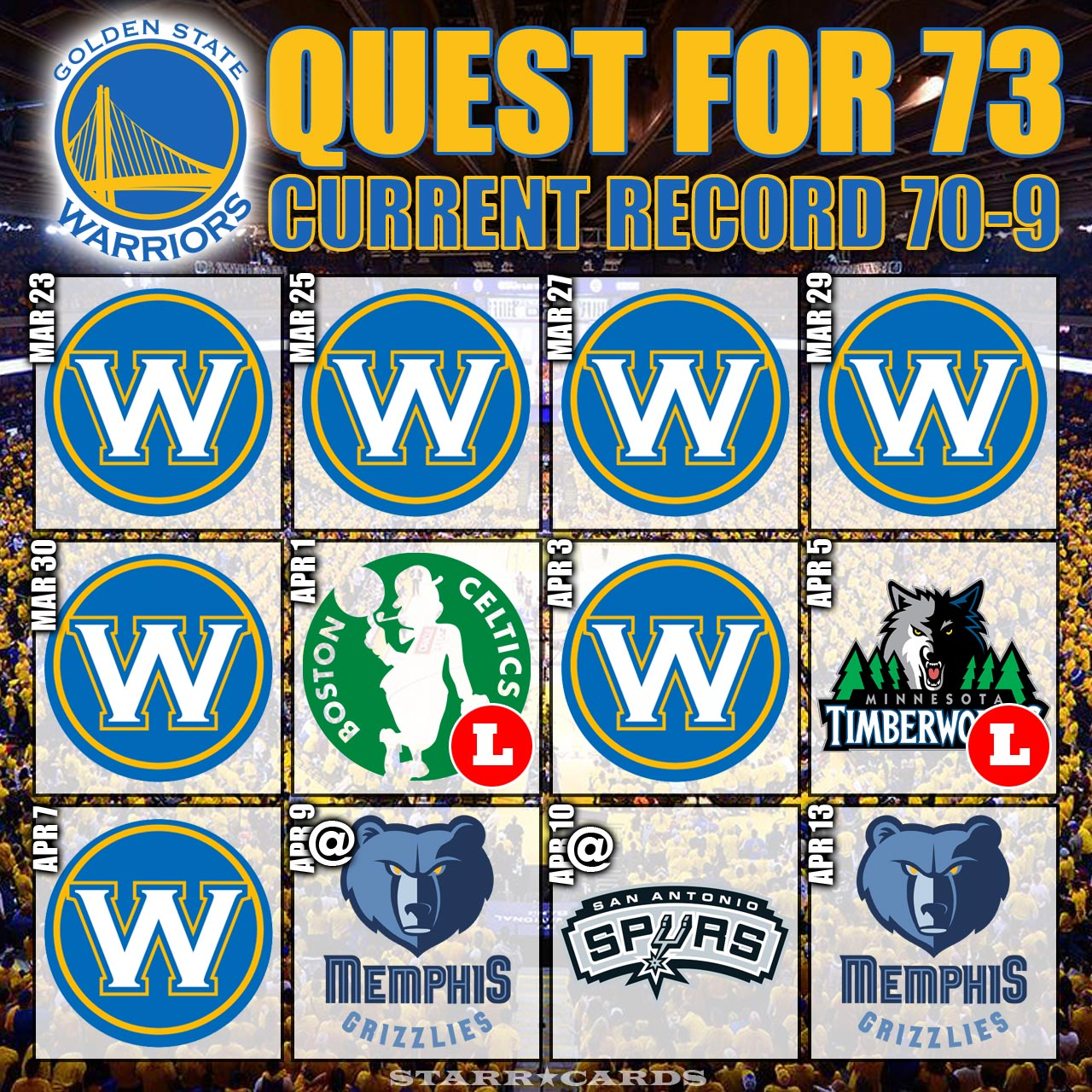 Quest for 73: Warriors move to 70-9 after defeating Spurs