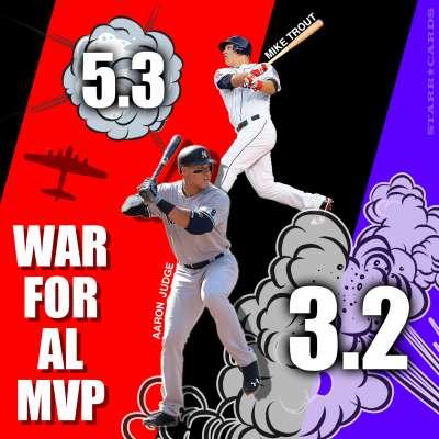 WAR for AL MVP: Mike Trout, Aaron Judge battle it out